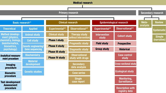 Types of Medical Research.jpg