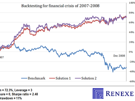 Backtesting for the period 2007-2008, Sharpe ratio = 2.48. Long/short equity portfolio optimization.