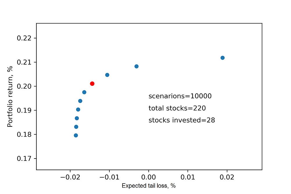 Efficient frontier. Long only portfolio. CVaR optimization.