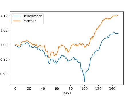Optimizing a portfolio of real estate stocks