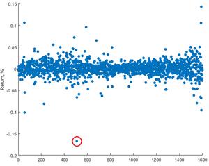 stock log returns, outliers, z-score,