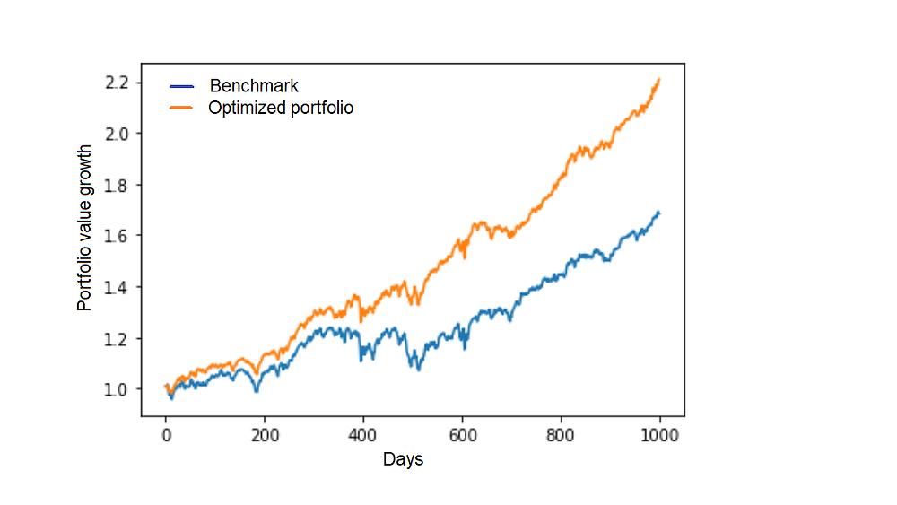 Drawdown optimization. CDaR, MDD. Training data.