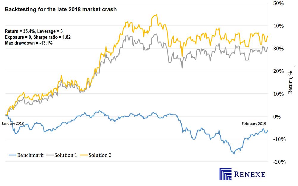 Backtesting CVaR portfolio optimization for market crash of late 2018. Long/short equiy strategy. Leverage 3. Exposure 0. Shapre ratio 1.82 acheved.