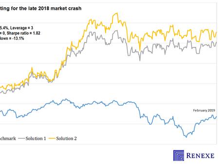Long/short portfolio optimization for the market crash of late 2018, Sharpe ratio 1.82, Return 35.4%
