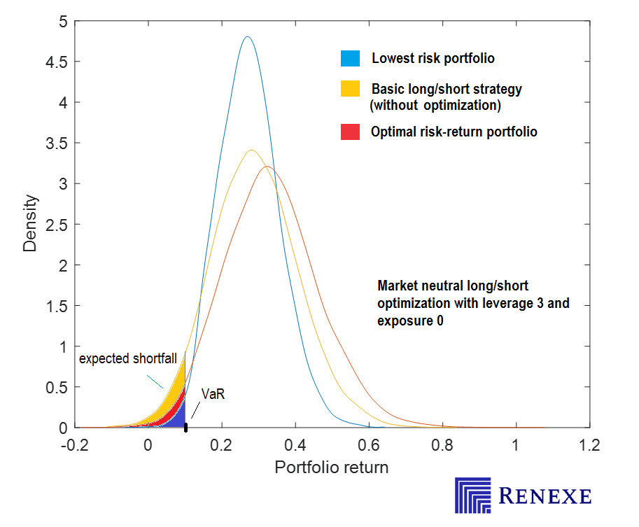Here we demonstrate CVaR optimization efficiency for long/short equity investment strategies. Tail risk of the portfolio is significantly reduced.