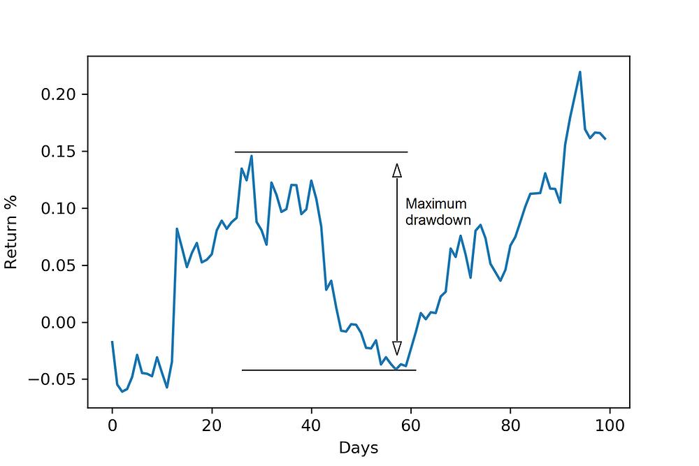 Minimizing stock drawdown. Renexe Project.