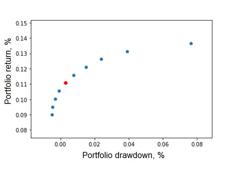 Efficient frontier. Stock drawdown optimization. CDaR, MDD.