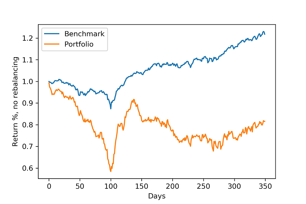 Out-of-sample backtesting for real estate stocks. Maximizing portfolio risk and drawdowns.
