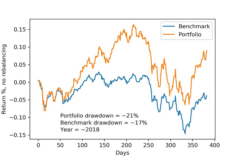 Unrebalanced portfolio outperforms benchmark. CVaR optimization.