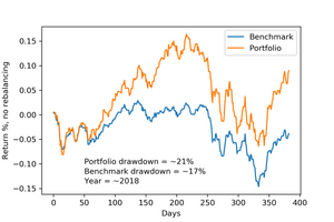 Unrebalanced portfolio outperforms benchmark. CVaR optimization.