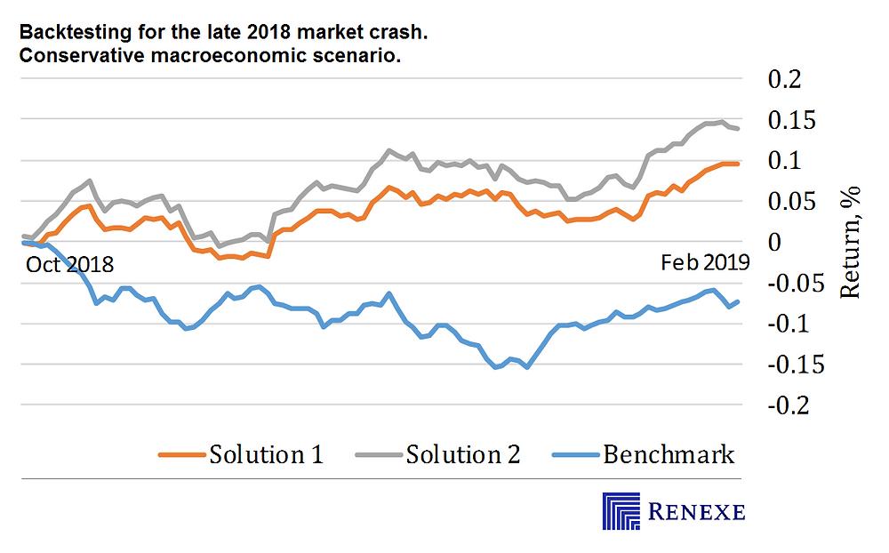 Treasury yield spread. Conservative macroeconomic scenario. Late stage growth market cycle. CVaR long/short equity portfolio optimization.
