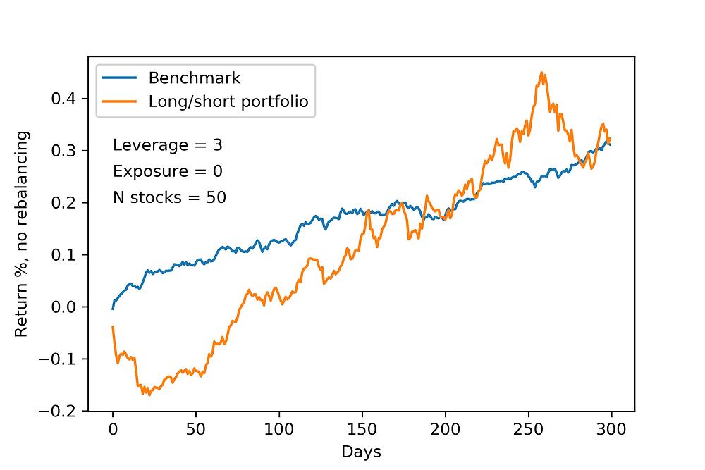 long/short portfolio for bullish markets. CVaR optimization.