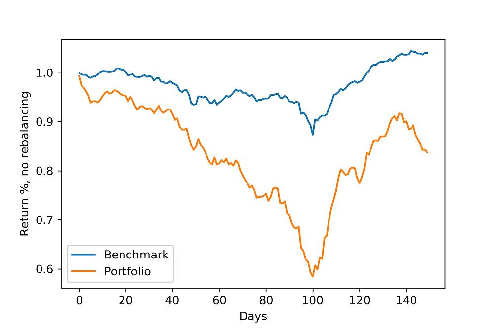 Backtesting the worst real estate portfolio. Massive drawdown of -40%.