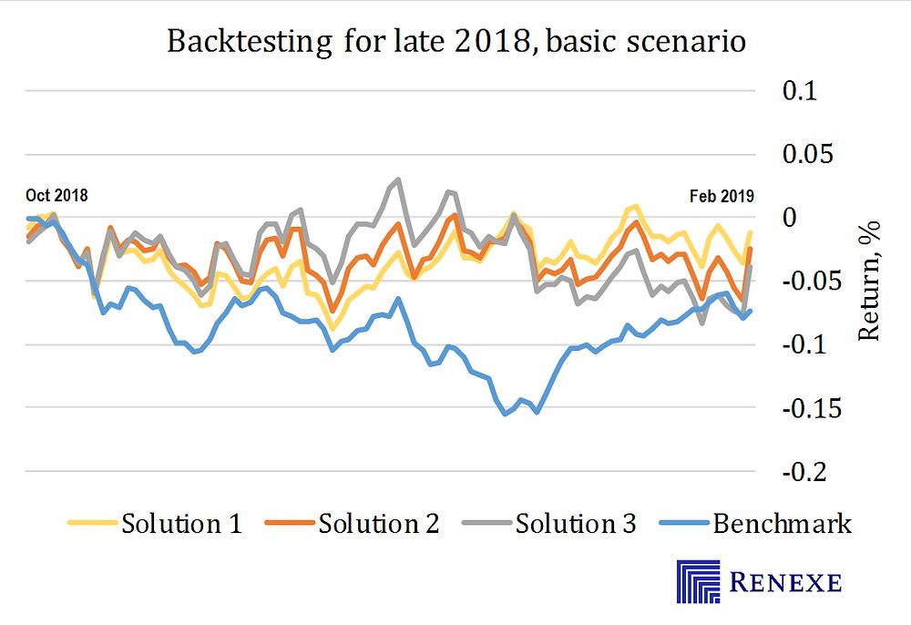 Backtesting CVaR portfolio optimization for the late 2018 market crash. Long/short equiy portfolio optimization. Leverage 3. Exposure 0. Shapre ratio 1.82 acheved.
