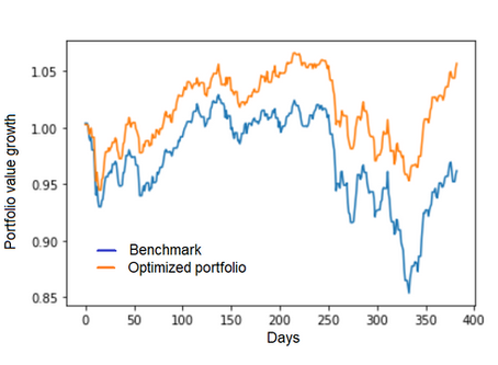 Minimizing portfolio drawdown for long only strategy, market crash of 2018.