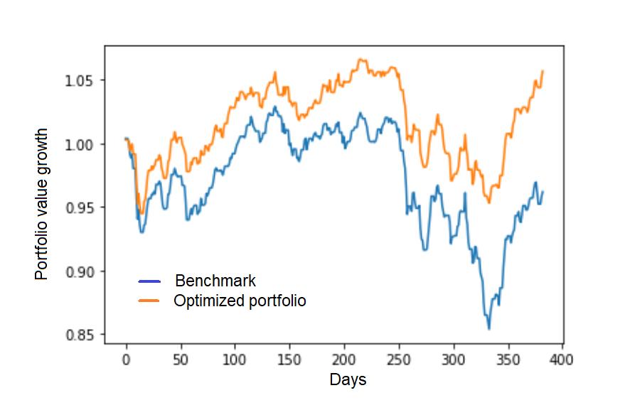 Backtesting out-of-sample drawdown optimization for late 2018 market crash, CDaR, MDD