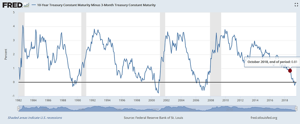 Historical treasury yield spread. Stock market cycle. Recessions.