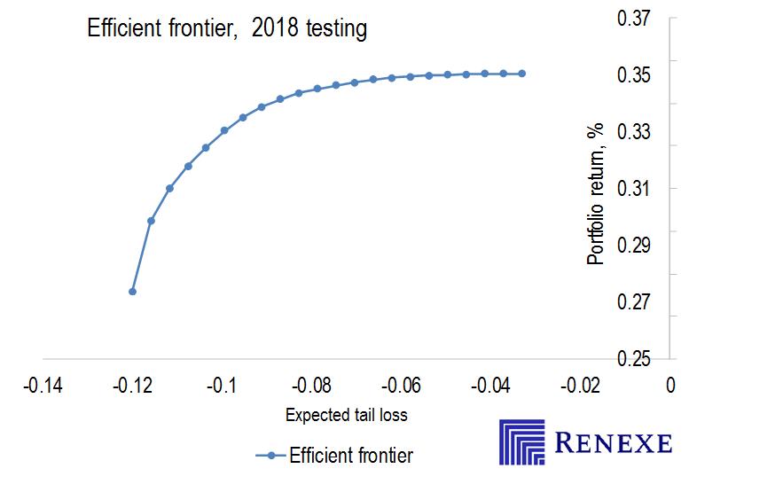 Backtestng CVaR optimization for market crash of late 2018. Efficient frontier. Diversification.