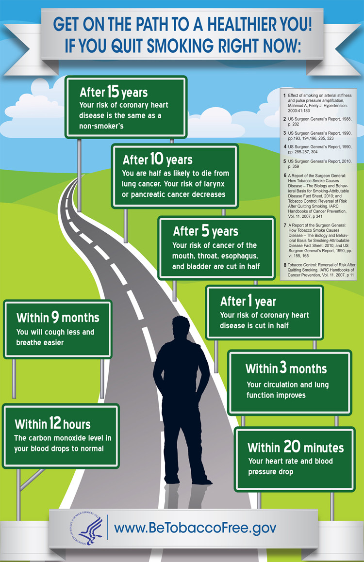 What Happens if You Quit Smoking?