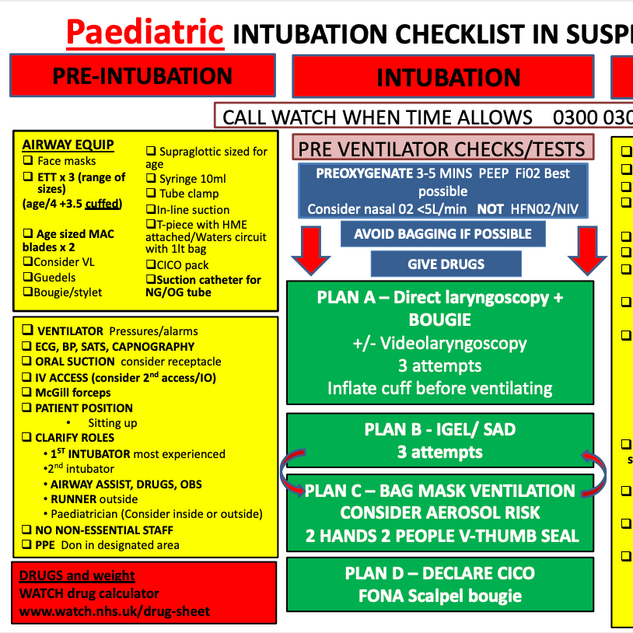 Paediatric Intubation Checklist.png