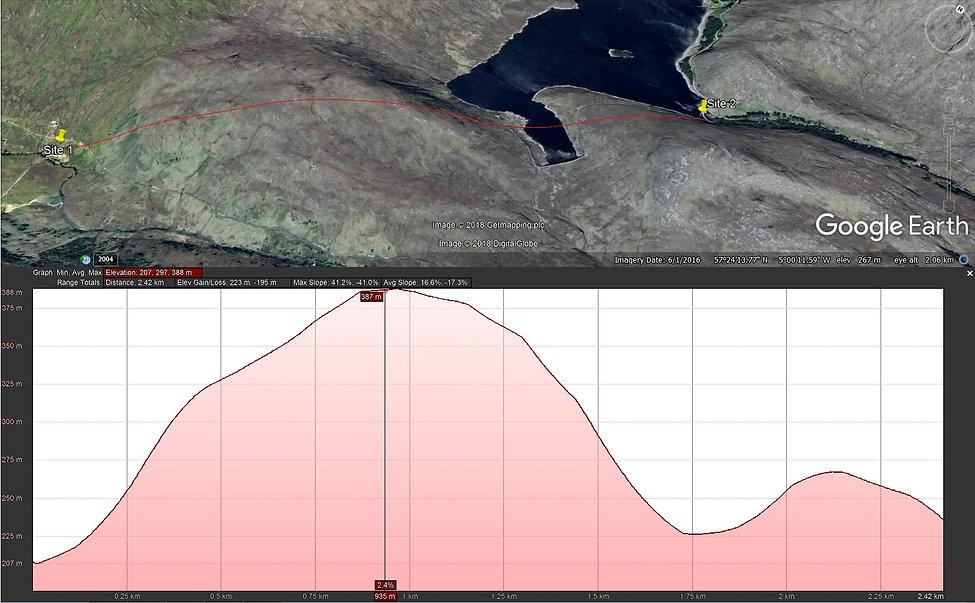 Radio Survey Scotland 60MHz