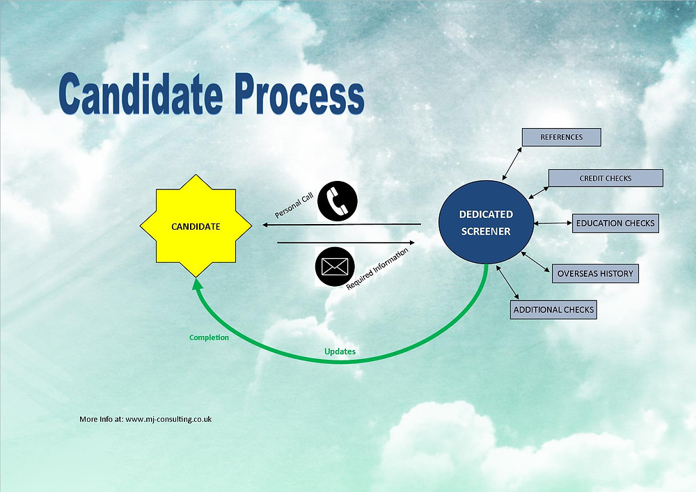 Pre-employment screening candidate process