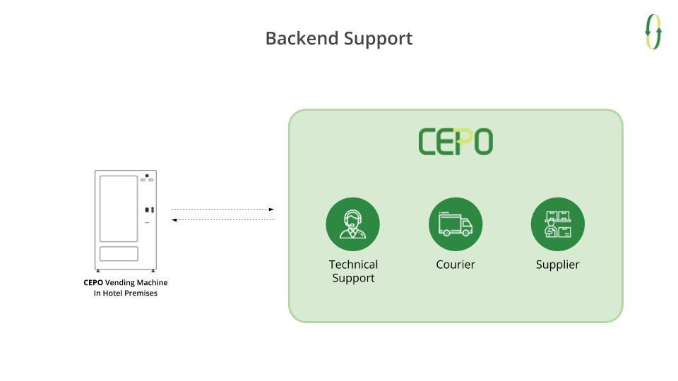 CEPO Support for Vending Machine