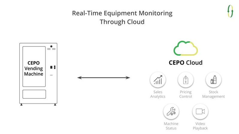 Vending Machine with CEPO Cloud