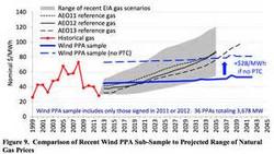 PAA range v gas prices