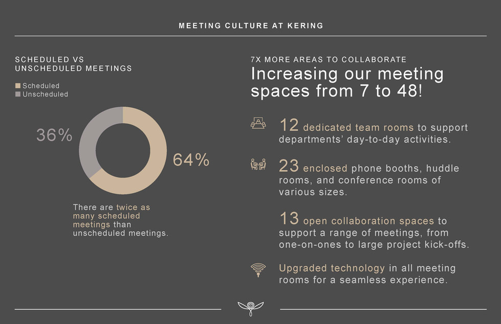 Kering Meeting Culture