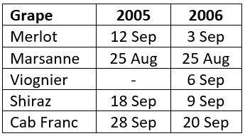 200609_Budburst Dates.JPG