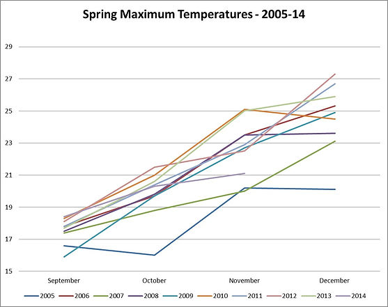 201411_Spring Maximums.jpg