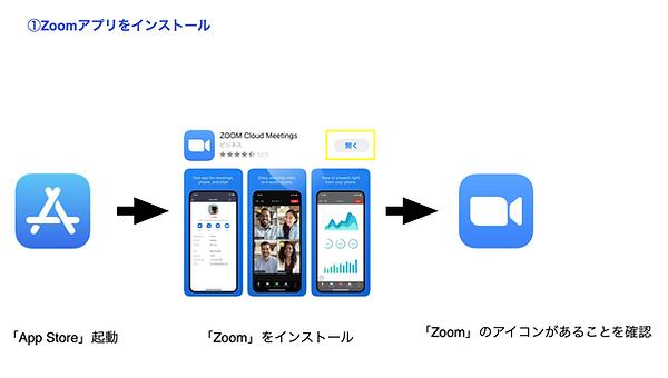 Zoomアプリをインストール.png