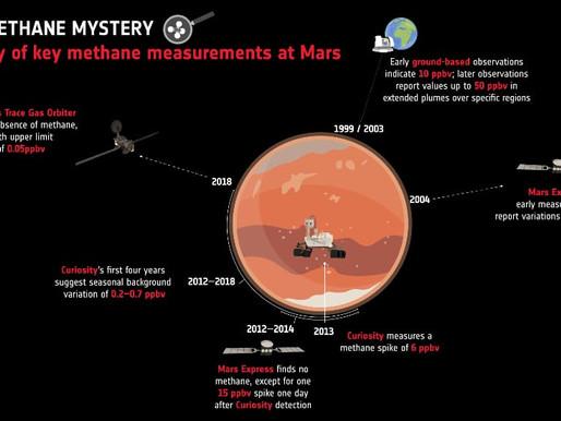 Picchi di metano su Marte: esclusa una possibile causa