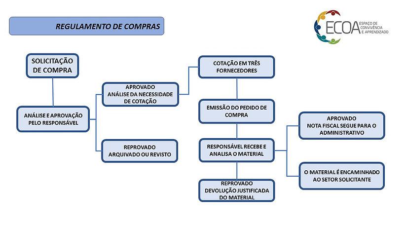 4.1 - Regulamento de Compras.jpg