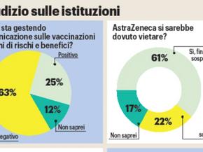 Vaccini, sondaggio: autorità sanitarie sotto accusa. Italiani: indicazioni disastrose
