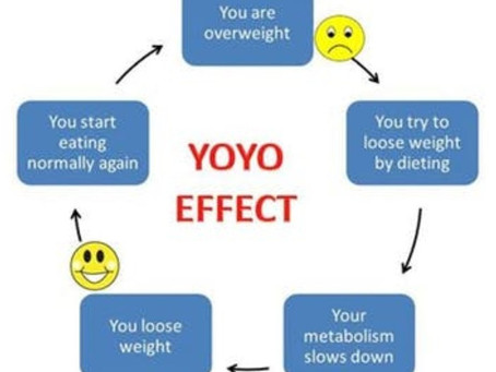 Stress, Fat loss and Getting Results.