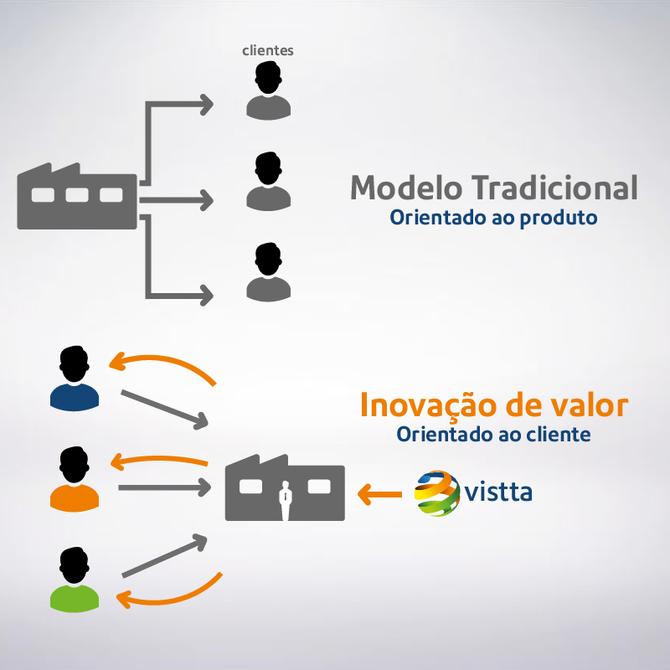 Entenda como a Vistta aplica o Design Thinking na gestão estratégica do seu negócio