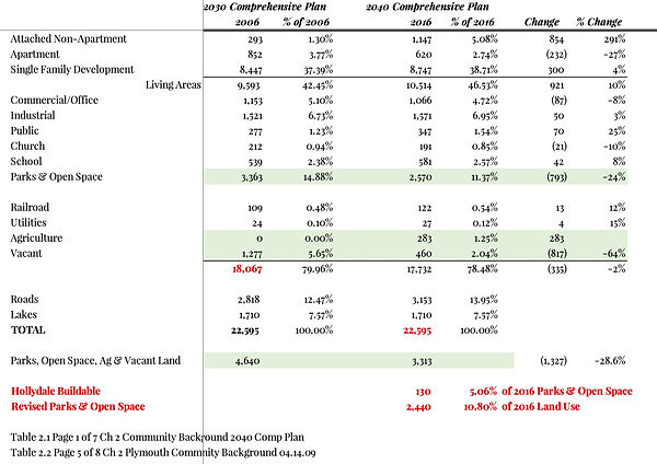 Land Use Calaculations.jpg