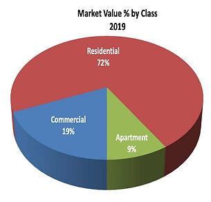 MarketValuebyClass.jpg