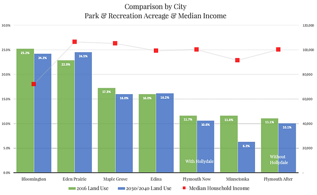 Comparative Land Use by Income.png