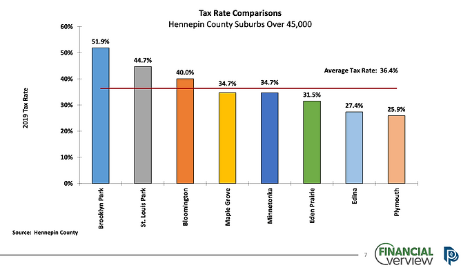 Plymouth Tax Rate Comparison.png