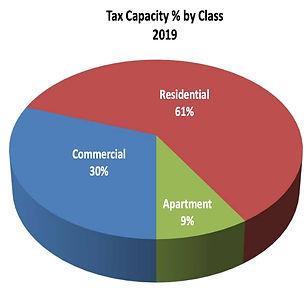 Tax Capacity by Class.jpg