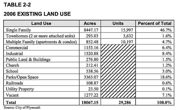 2006 Land Use.png