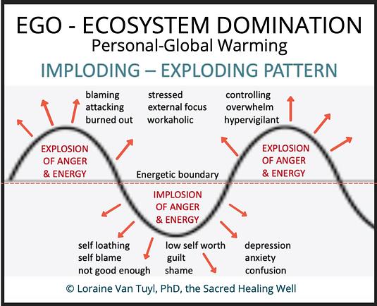 Ego-Ecosystem Domination.png