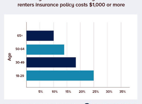 Renter's Insurance.  What is it and Why You Need It?