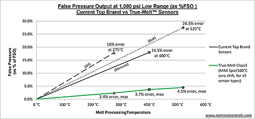 Pressure Sensor Error Due to Thermal Zero Shift