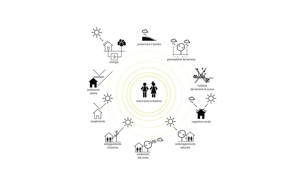 LAP Sassa - strategie ambientali