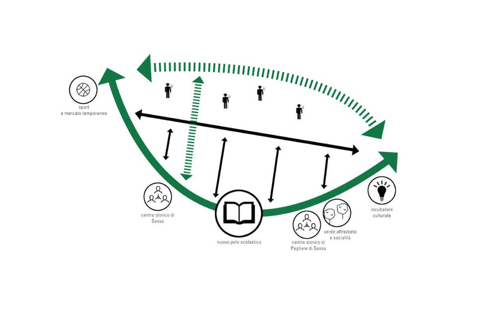 LAP Sassa - schema di masterplan