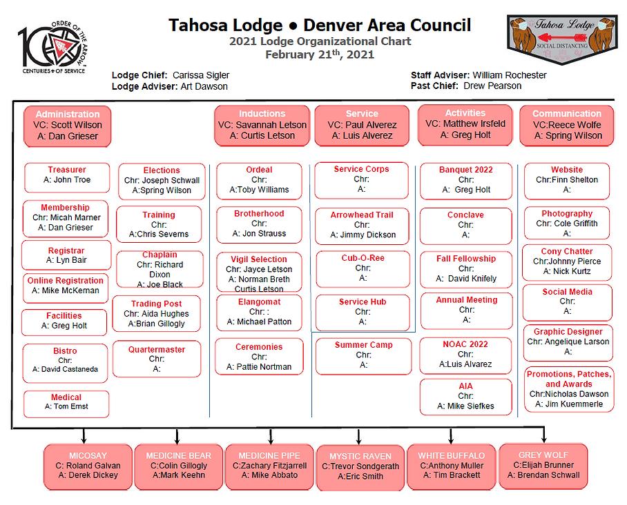 Tahosa Lodge 2021 Org Chart.PNG